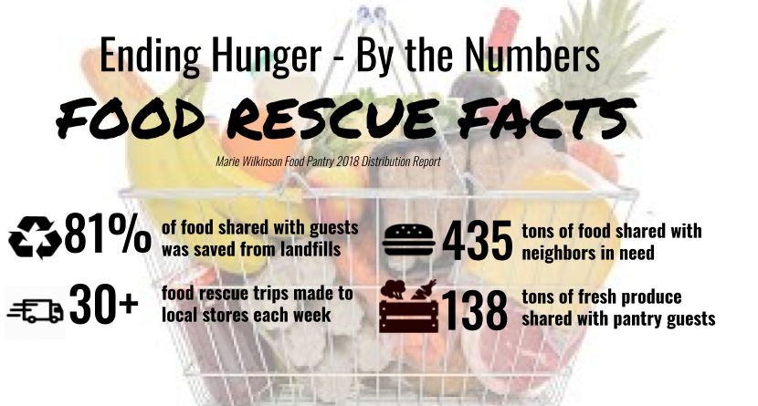 Ending Hunger By The Numbers